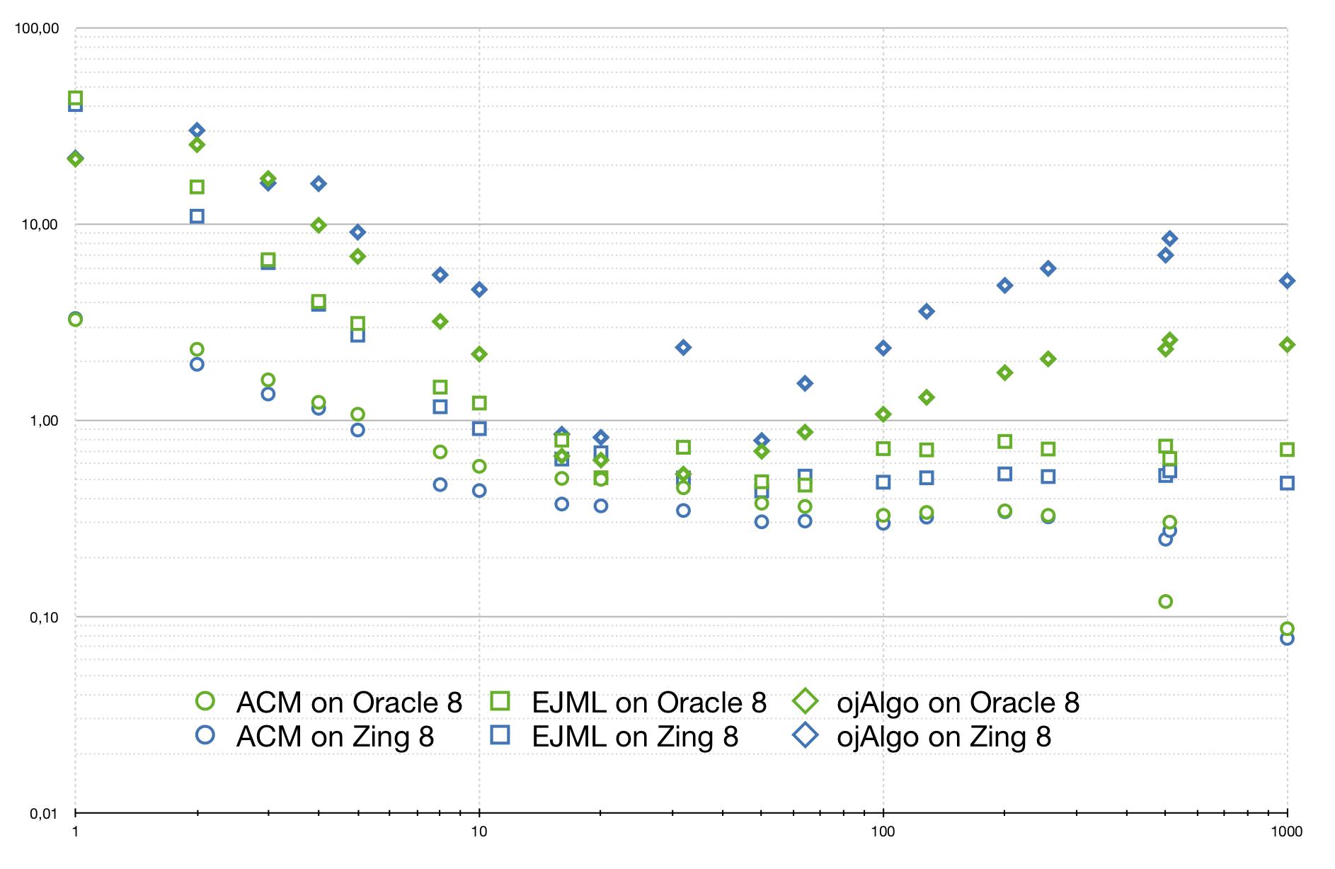 oj! Blog: Matrix multiplication on different JVM:s